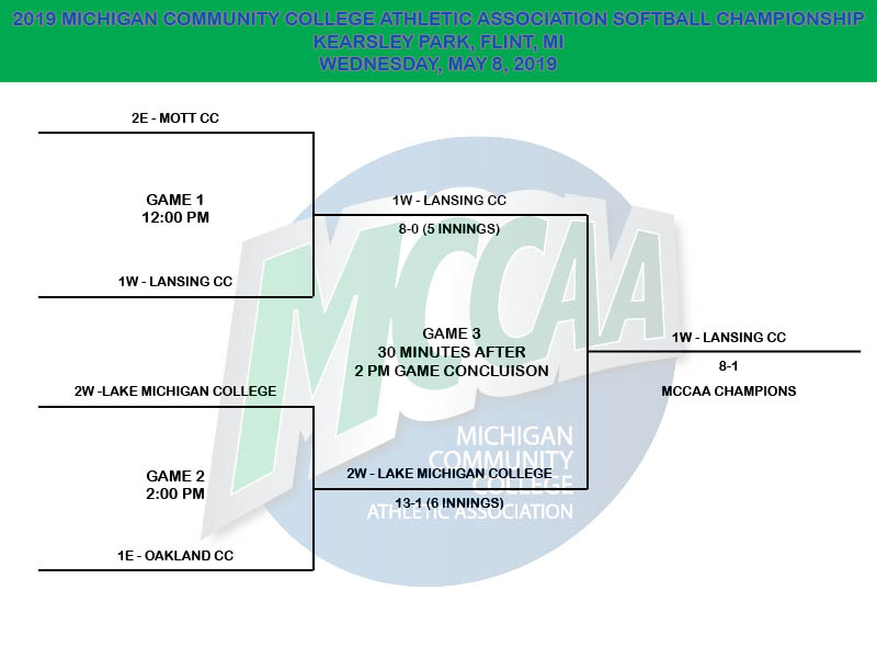 2019 MCCAA Softball Tournament Bracket