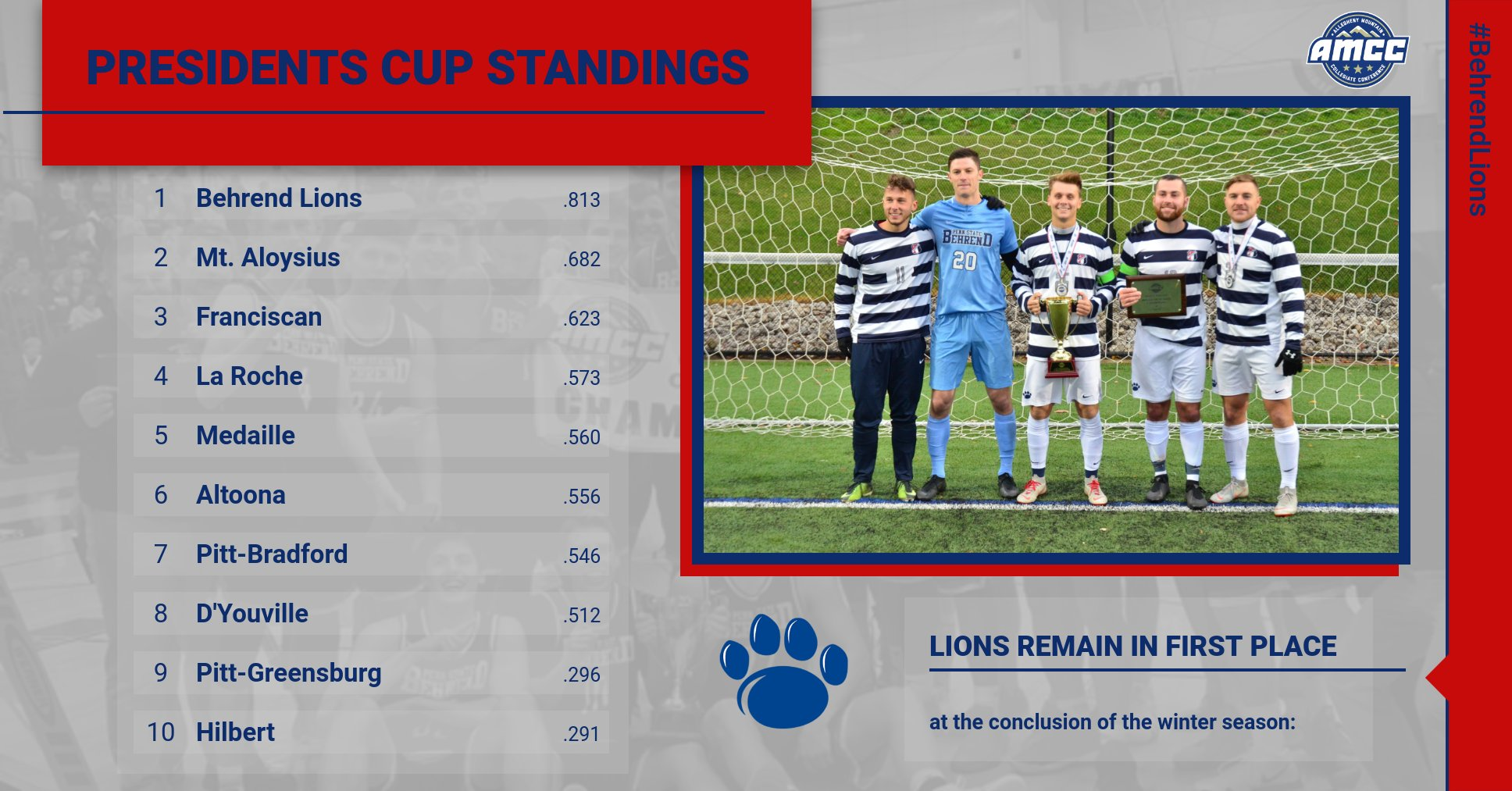 Behrend Lions Continue to Lead Presidents Cup Standings