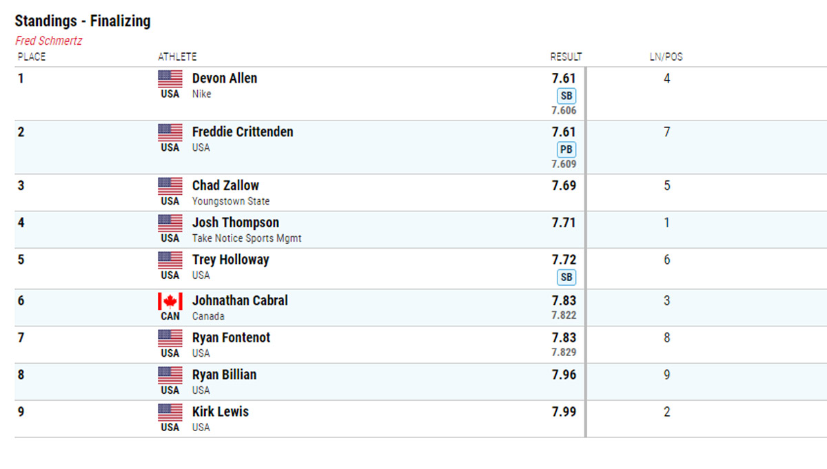 Chad Zallow finishes third in the Fred Schmertz 60m hurdles