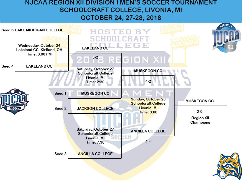 2018 NJCAA Region XII Division I Men's Soccer Tournament Bracket