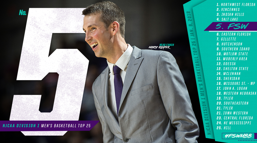 #FSWMBB Ranked No. 5 In NJCAA National Rankings