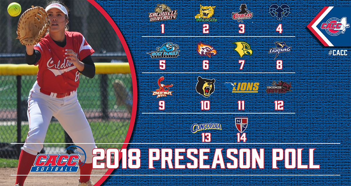 LADY CHARGERS TABBED THIRD IN 2018 CACC SOFTBALL PRESEASON COACHES POLL