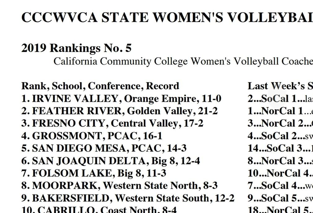 Women's volleyball team moves to No. 1 in state rankings