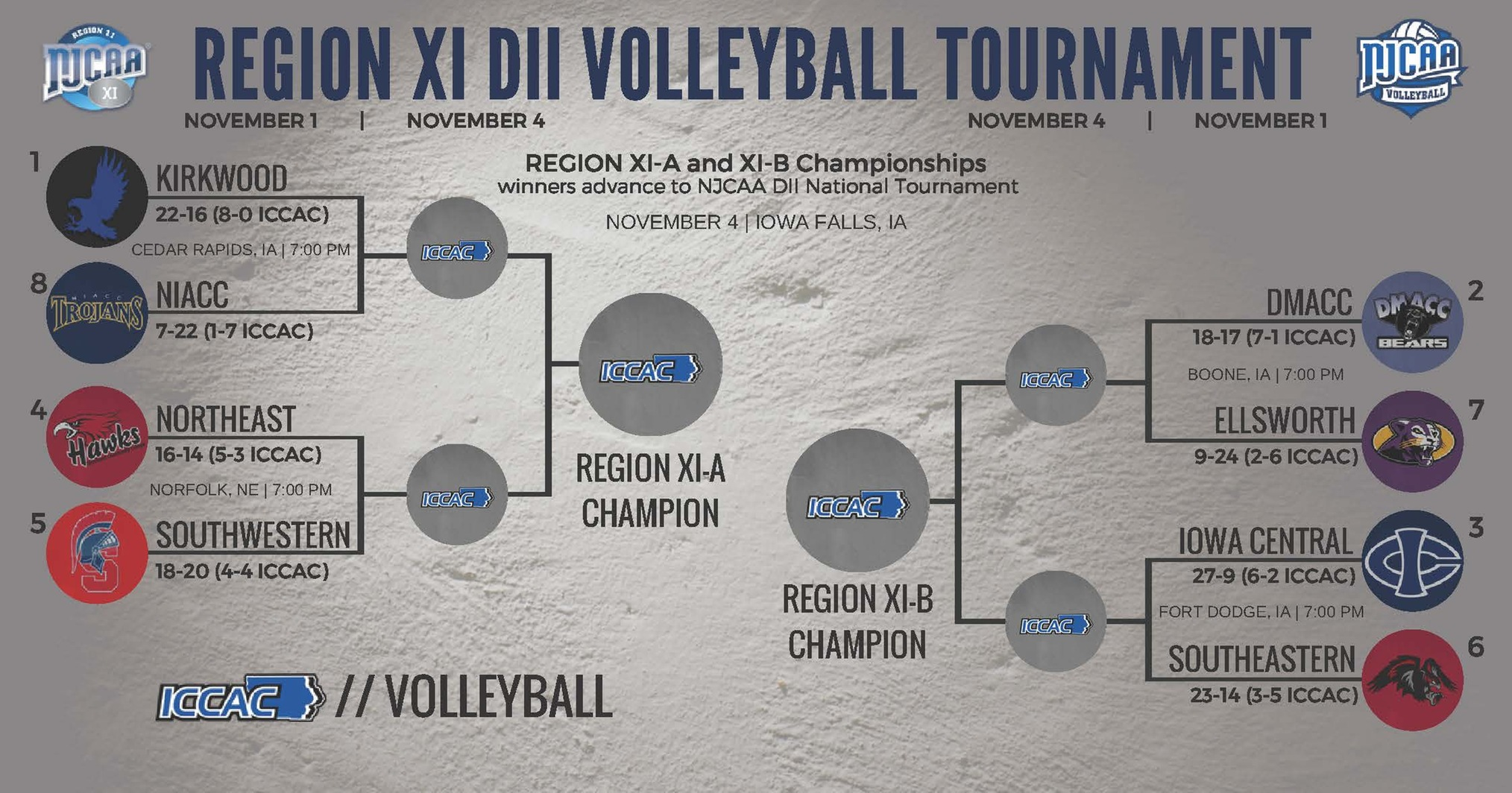 Division II Volleyball - 2017 ICCAC Region XI Tournament A&B Seeding