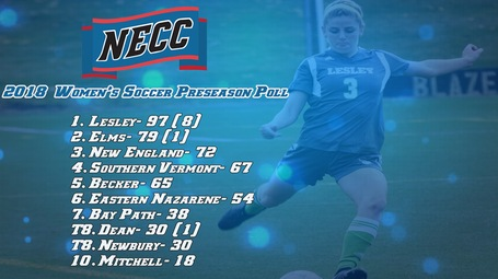 Women's Soccer Tops Preseason Coaches Poll