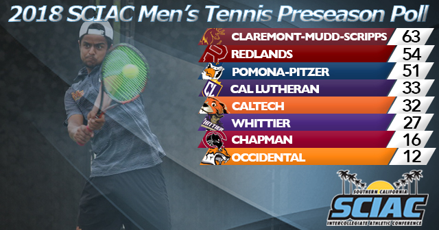 CMS Voted First in 2018 SCIAC Men's Tennis Preseason Poll