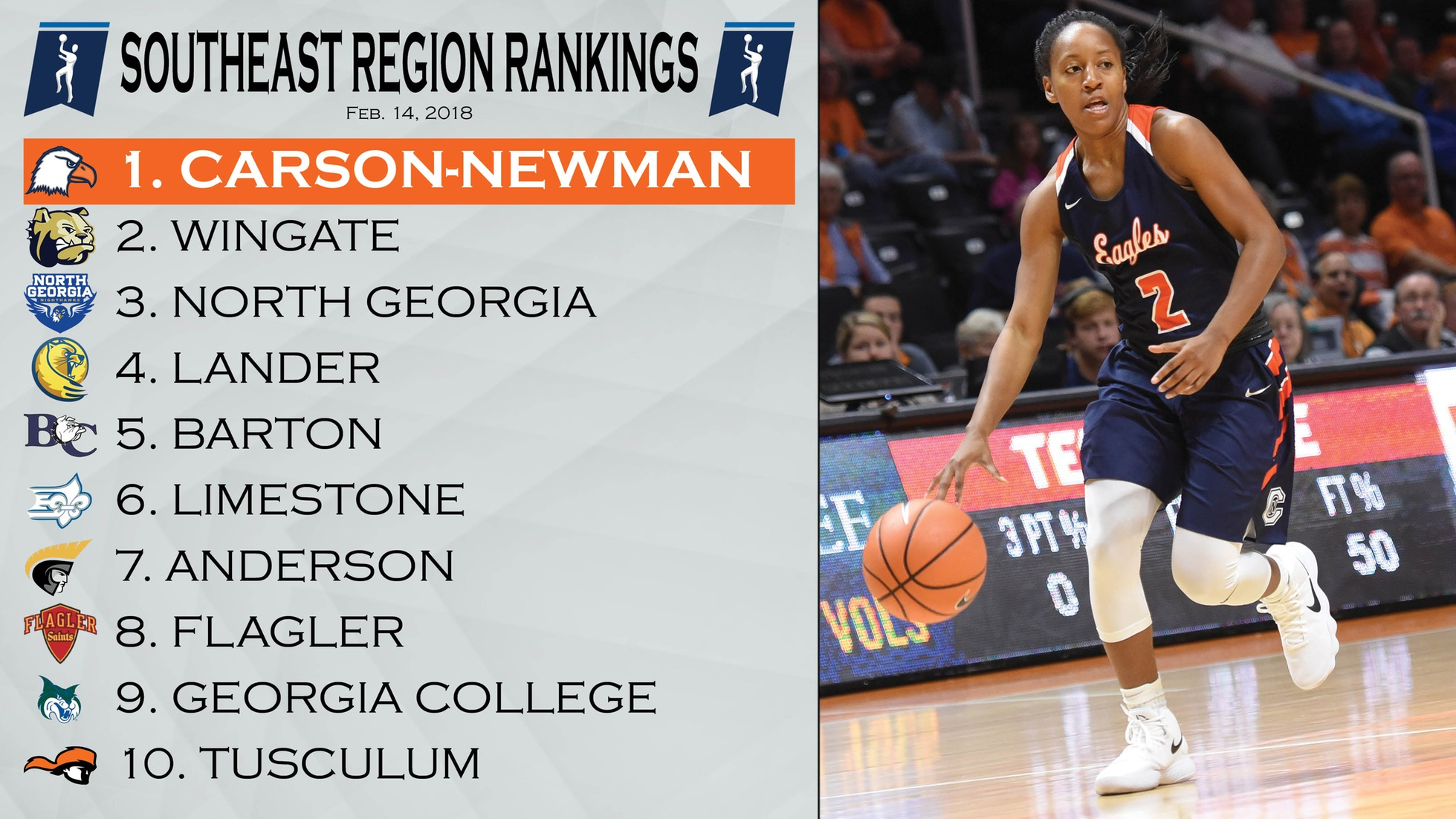 C-N holds top spot in first NCAA Region Rankings