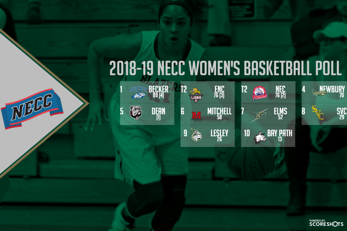 Blazer Slated 7th; Becker Picked Atop NECC Women's Basketball Poll