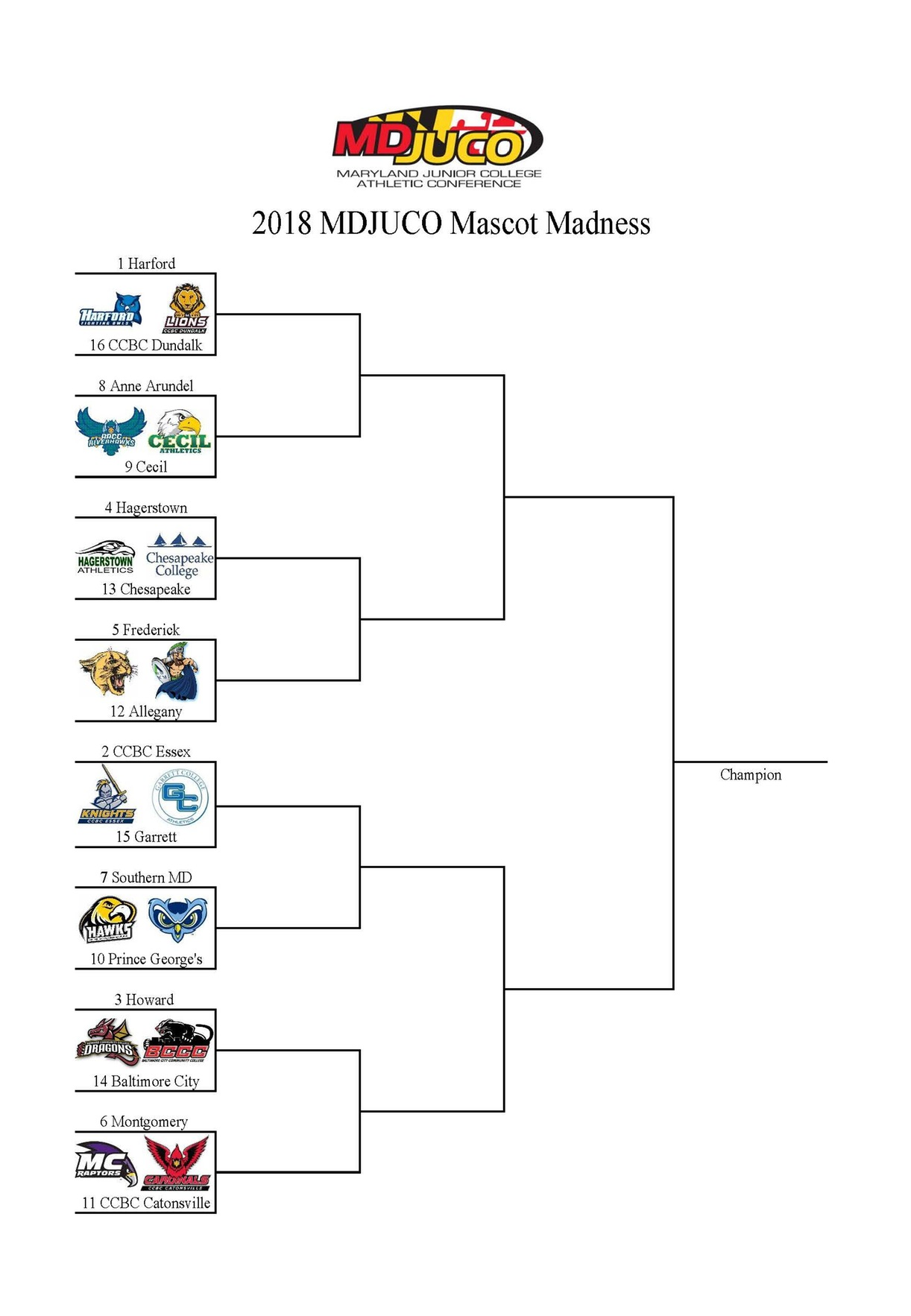 2018 Maryland JUCO Mascot Challenge: Vote Now on Twitter