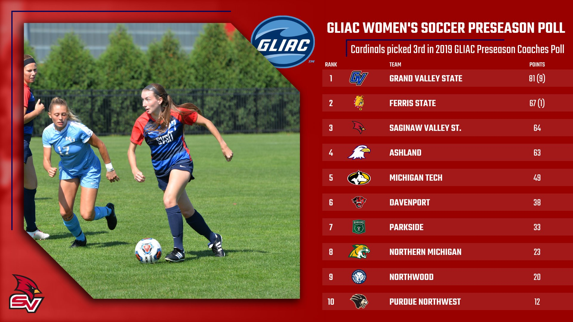 Women's Soccer picked third in GLIAC Preseason Coaches Poll