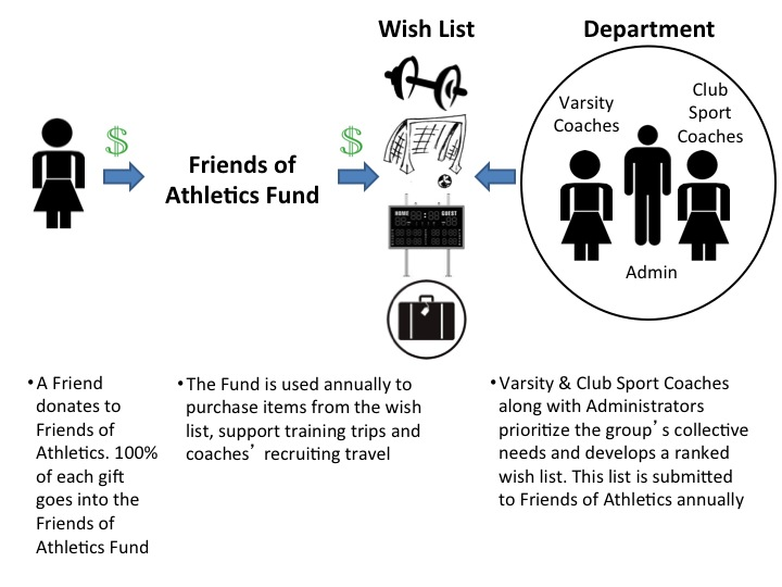College Athletes Working Out How Friends of Athletics Works
