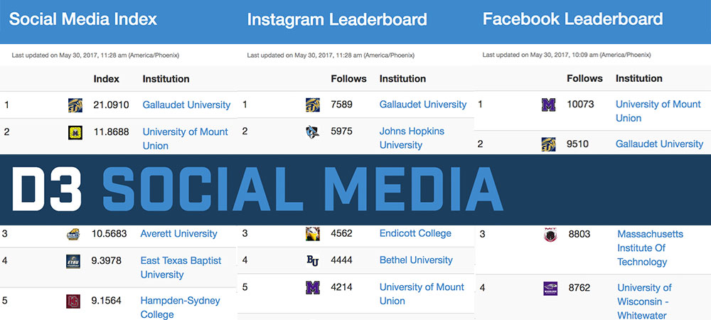 Gallaudet University Athletic Social Media ranked No. 1 in NCAA Division III for a third straight year