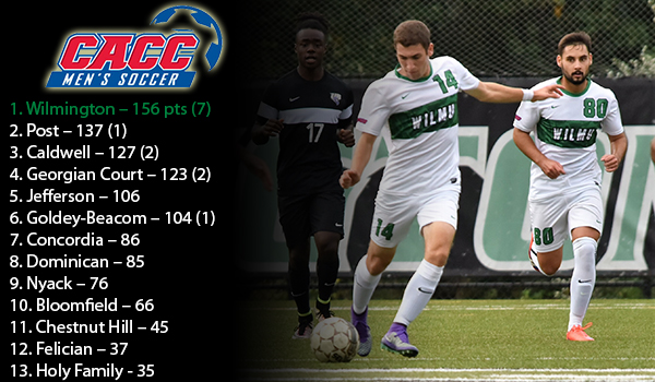Wilmington Men's Soccer Tabbed Favorites in 2017 CACC Preseason Coaches Poll