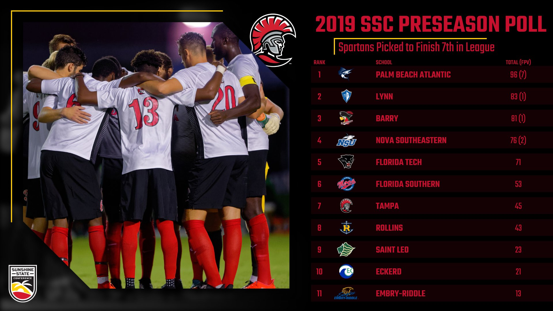 SSC Unveils Preseason Men's Soccer Poll