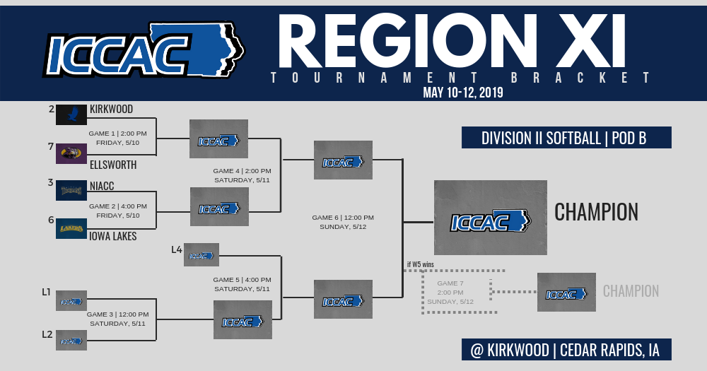 Region XI Division II Softball Tournament