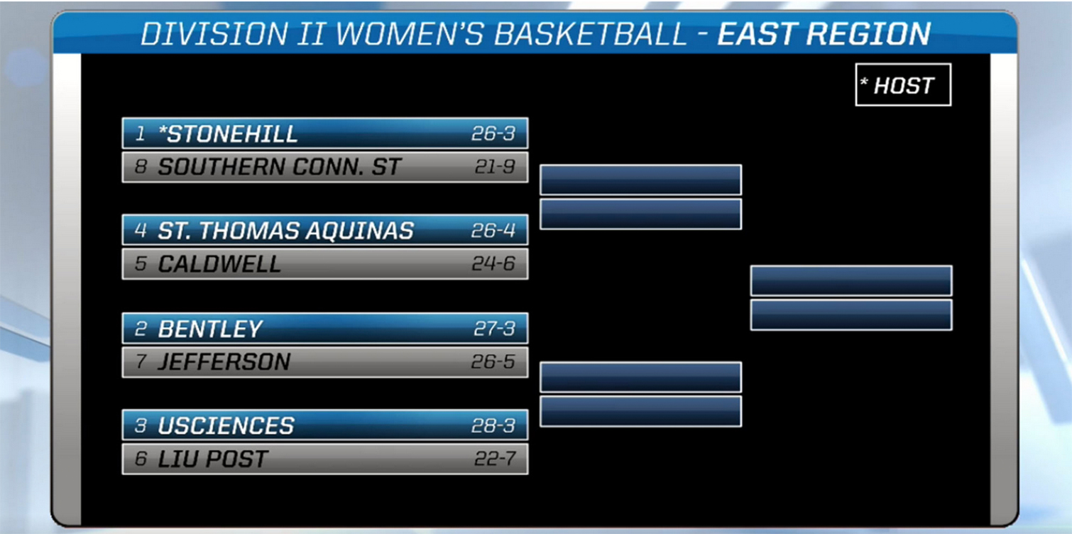 No. 19 Women's Basketball Earns No. 3 Seed in NCAA East Regional; Will Face Six Seed LIU Post on Friday at 12 P.M.