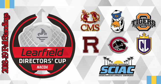Six SCIAC Teams Listed in Final Fall Division III Standings of Learfield Director's Cup